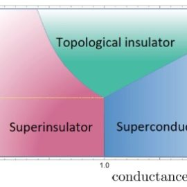 Published a new article on: The Superconductor-Superinsulator Transition